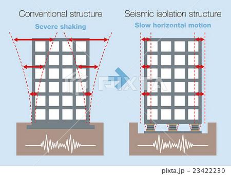 従来建築と免震構造の比較 図解イラスト
